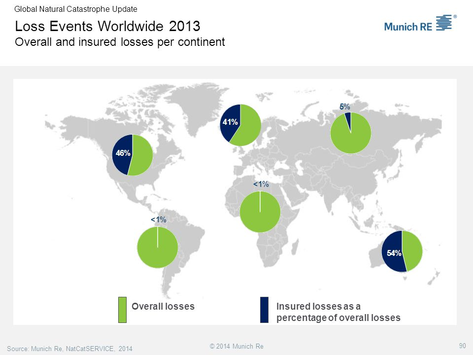 Loss Events Worldwide 2013 Overall and insured losses per continent