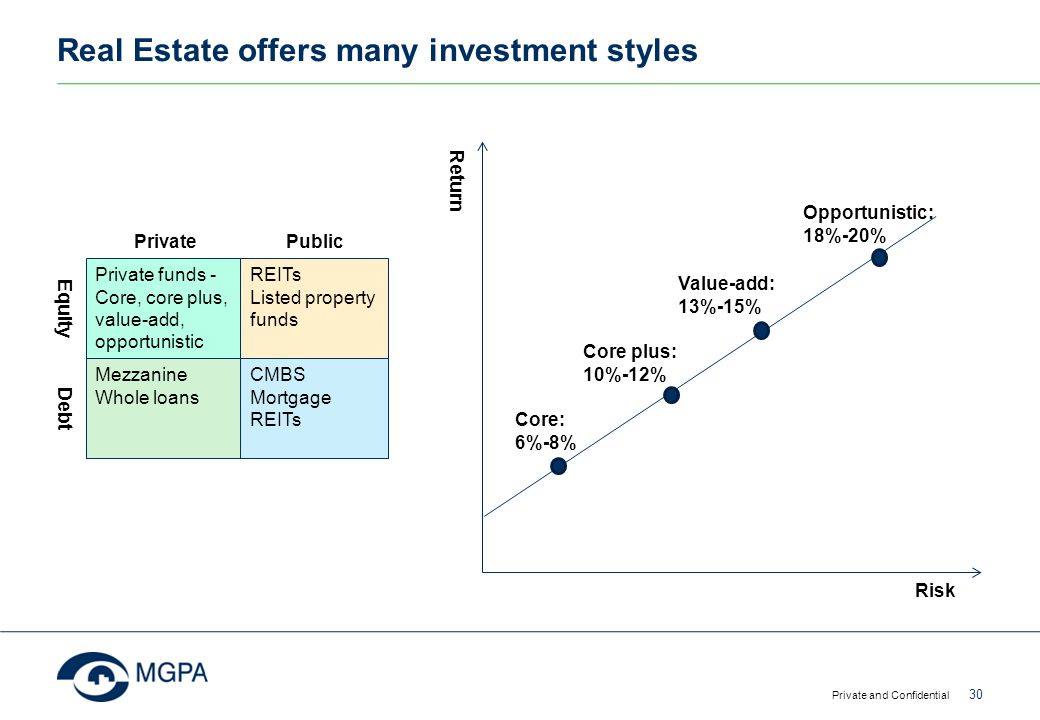 Development of Real Estate Funds Management in Asia - ppt ...
