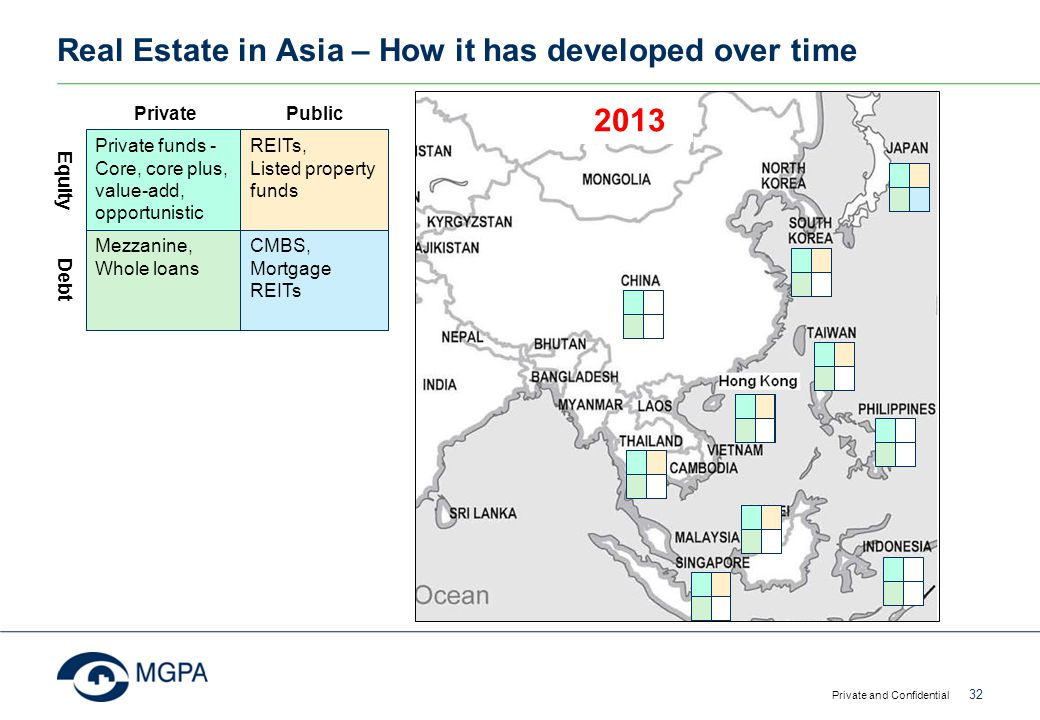 Real Estate in Asia – How it has developed over time