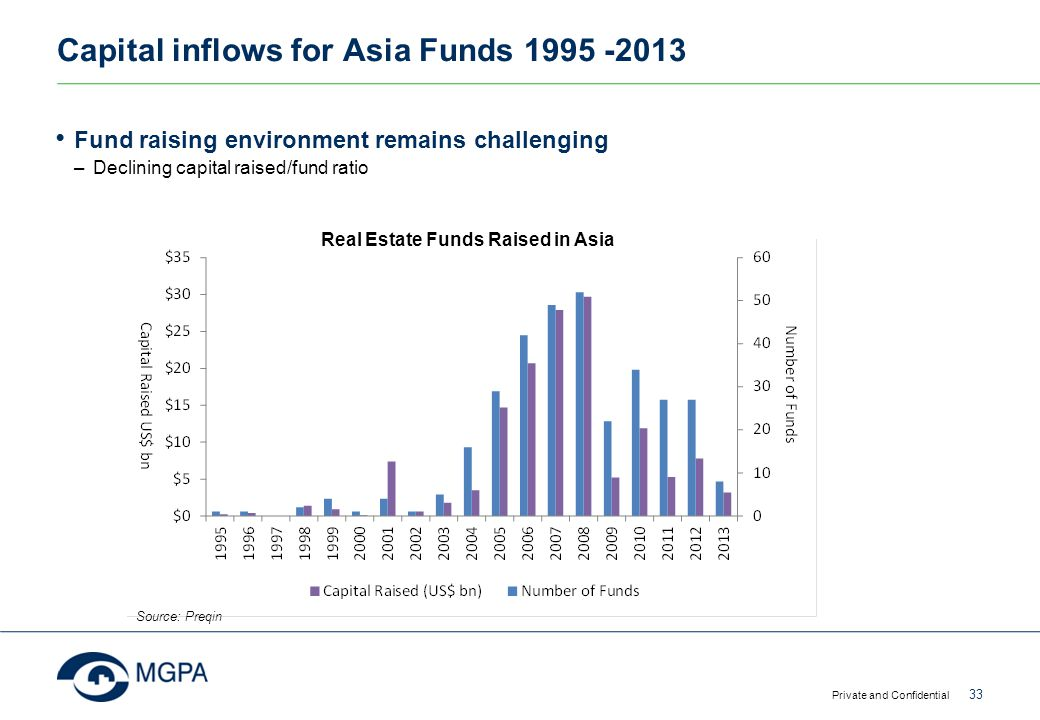Capital inflows for Asia Funds 1995 -2013