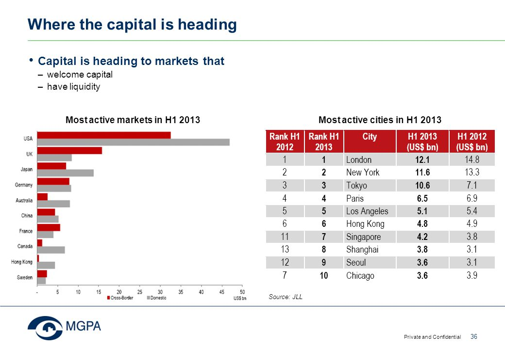 Where the capital is heading
