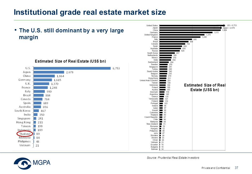 Institutional grade real estate market size