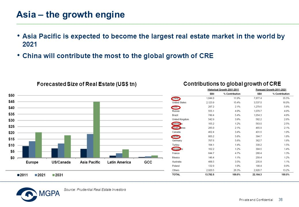 Asia – the growth engine