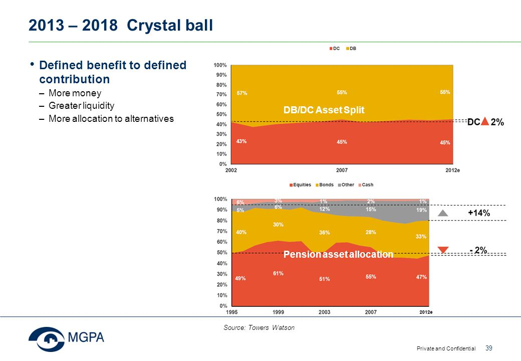 2013 – 2018 Crystal ball Defined benefit to defined contribution
