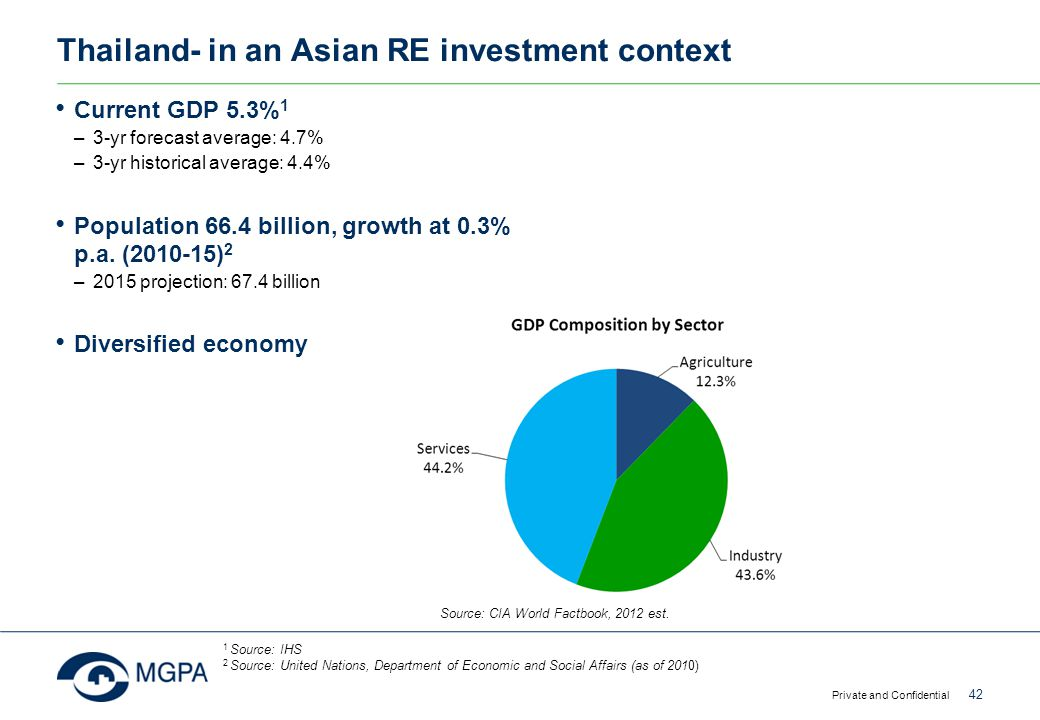 Thailand- in an Asian RE investment context