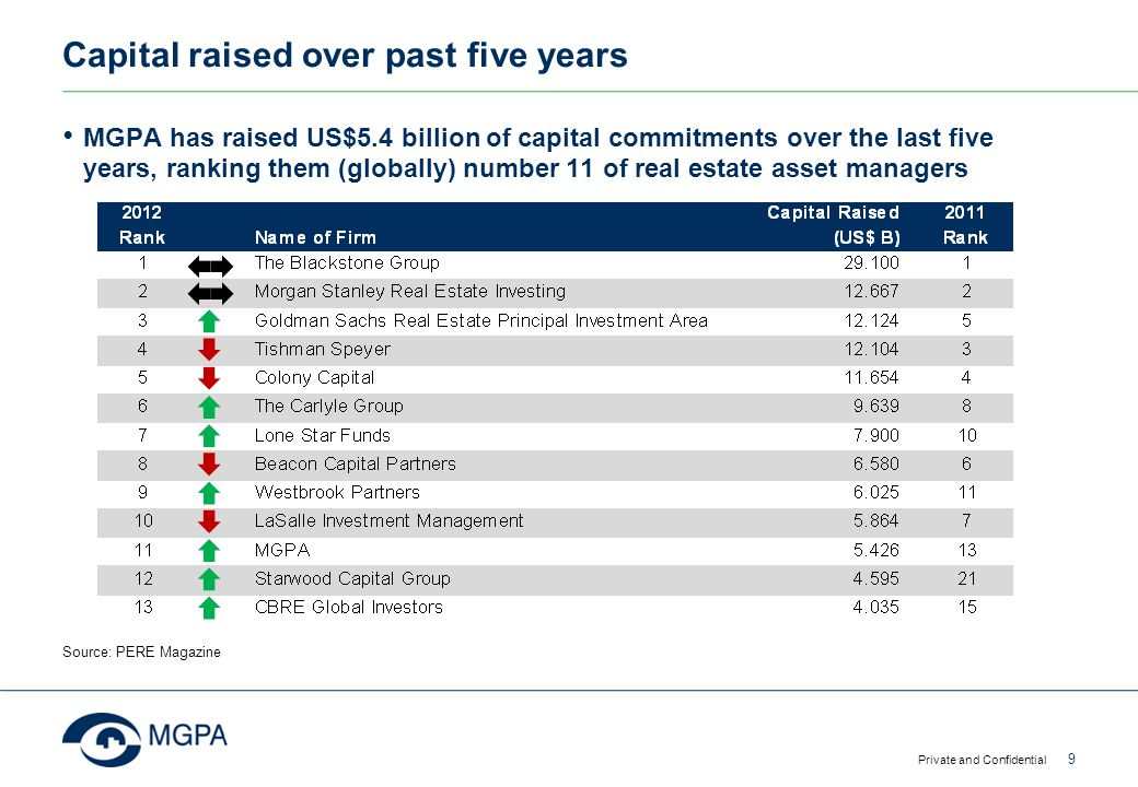 Capital raised over past five years