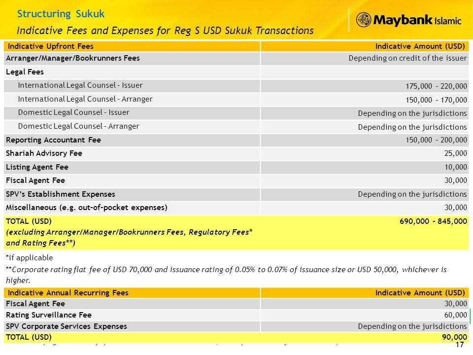 Indicative Fees and Expenses for Reg S USD Sukuk Transactions