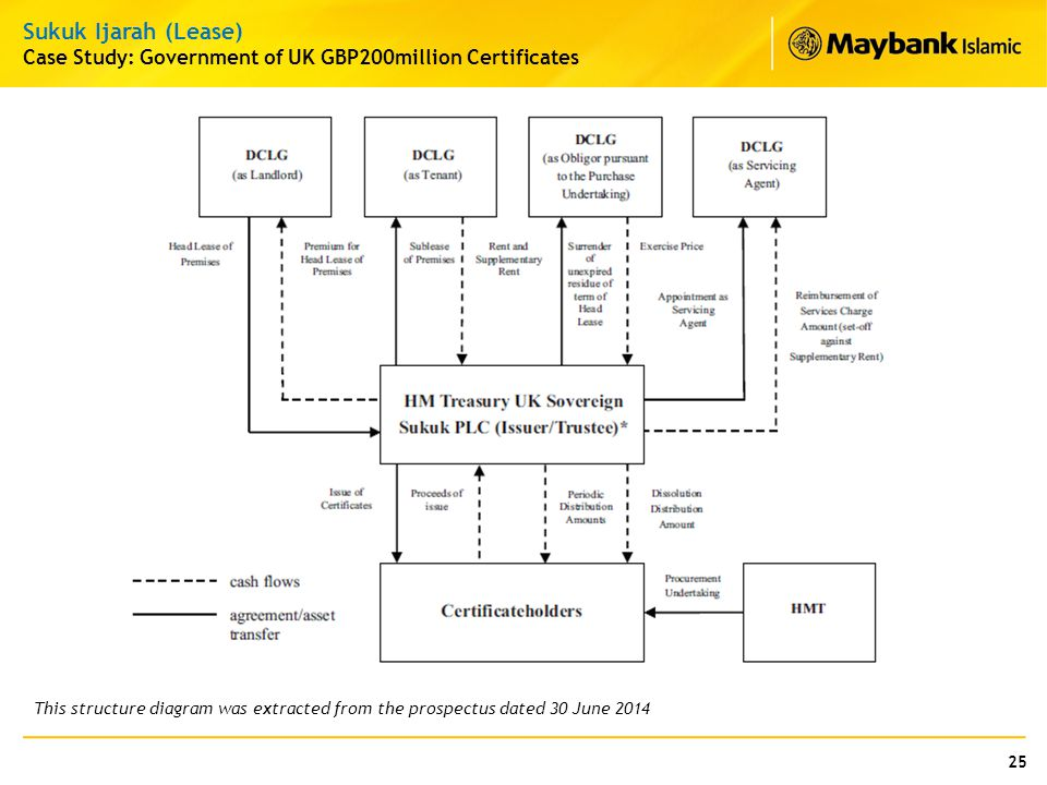 Sukuk Ijarah (Lease) Case Study: Government of UK GBP200million Certificates.