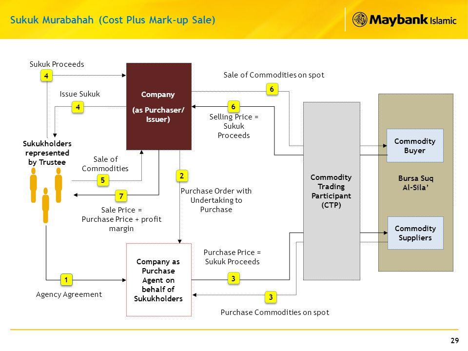 Sukuk Murabahah (Cost Plus Mark-up Sale)