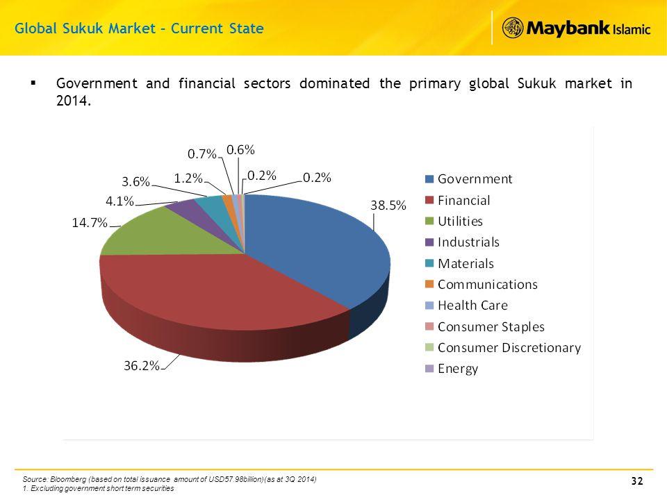 Global Sukuk Market – Current State