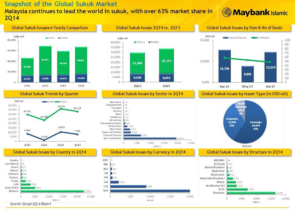 Snapshot of the Global Sukuk Market