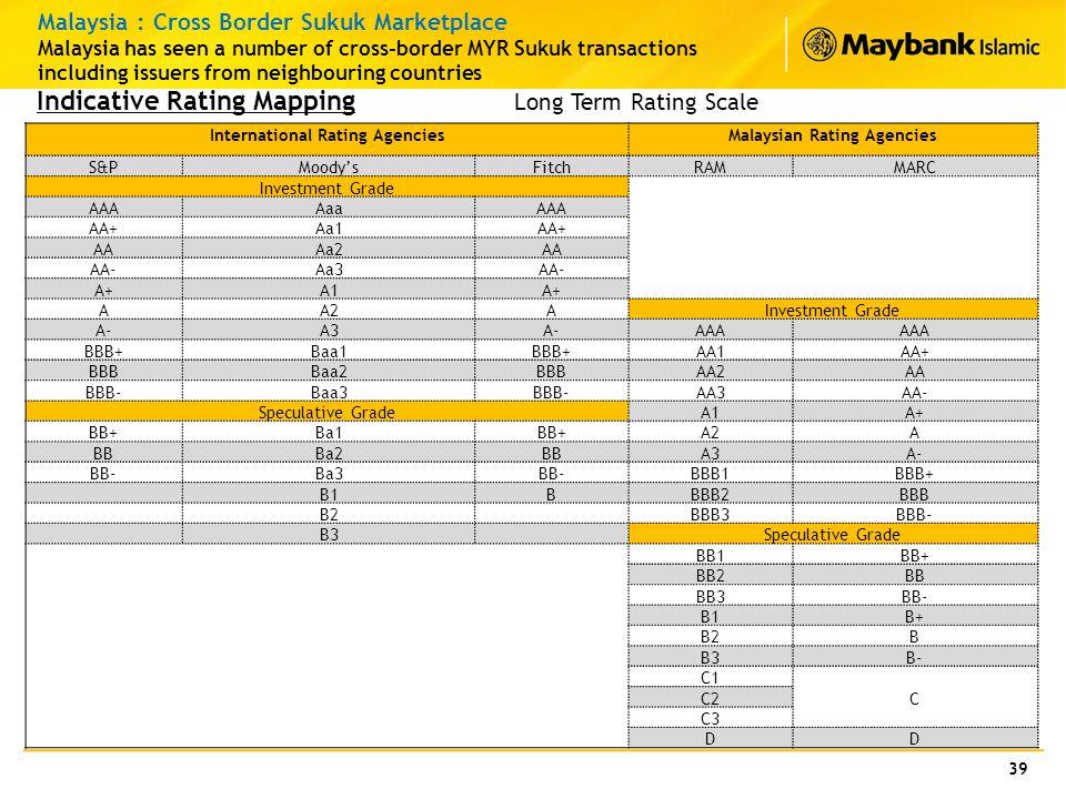 International Rating Agencies Malaysian Rating Agencies