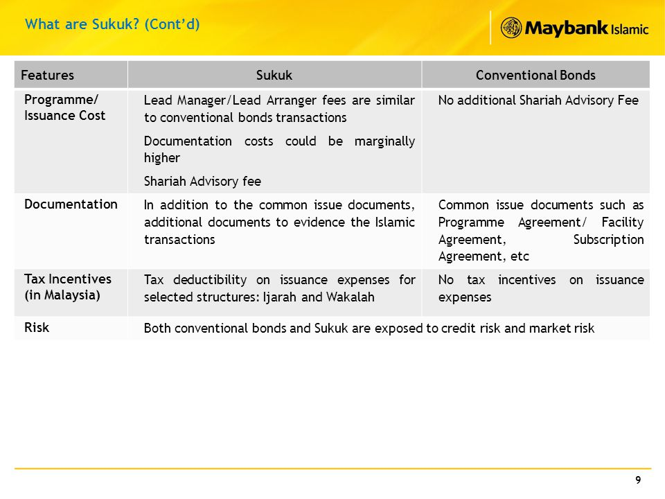 What are Sukuk (Cont'd)