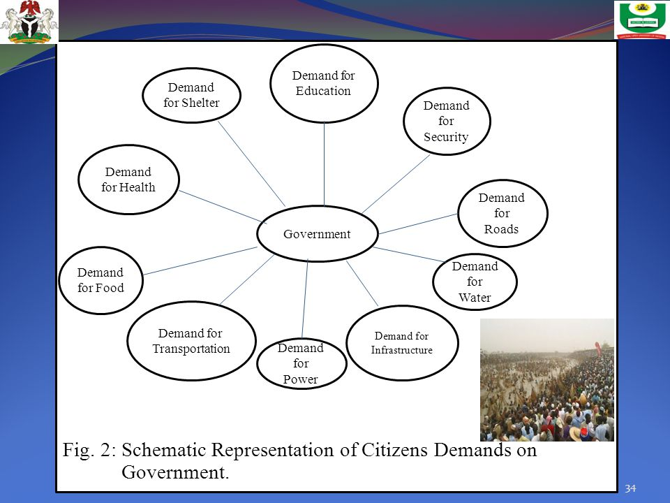 Fig. 2: Schematic Representation of Citizens Demands on Government.