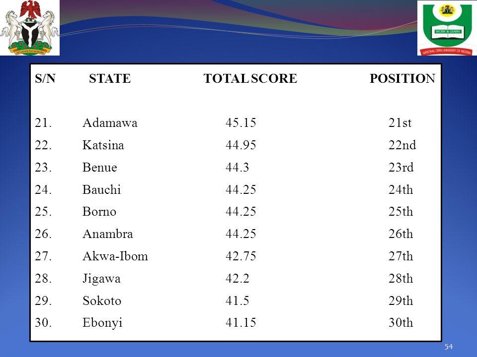 S/N STATE TOTAL SCORE POSITION 21. Adamawa 45. 15 21st 22. Katsina 44