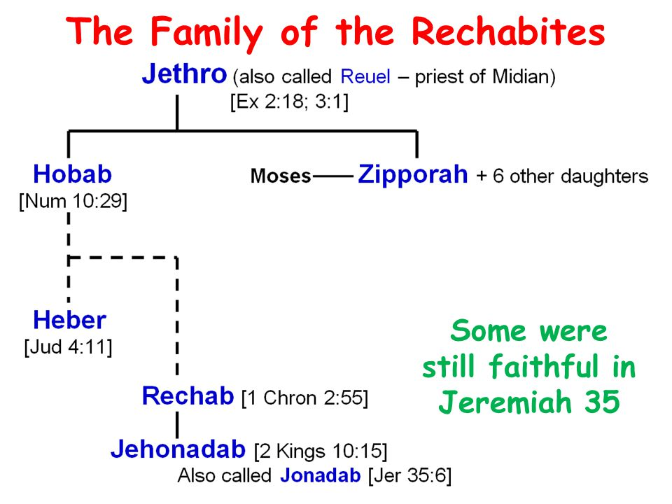 The Family of the Rechabites