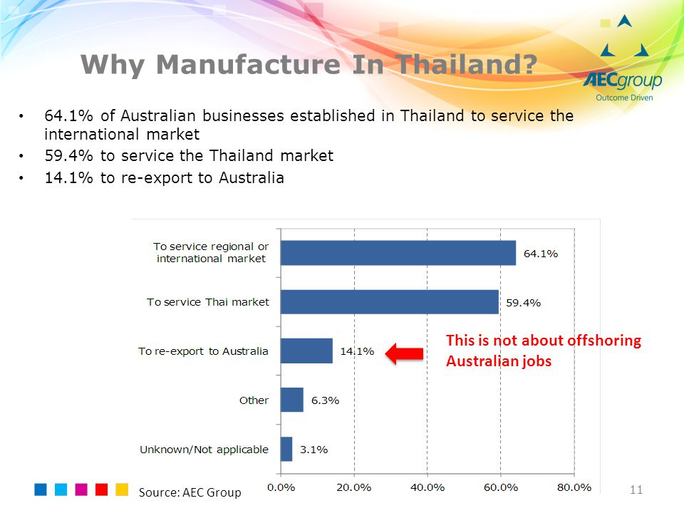 Why Manufacture In Thailand