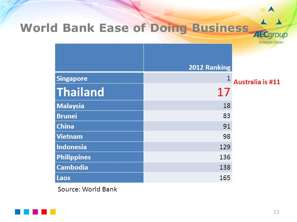 World Bank Ease of Doing Business
