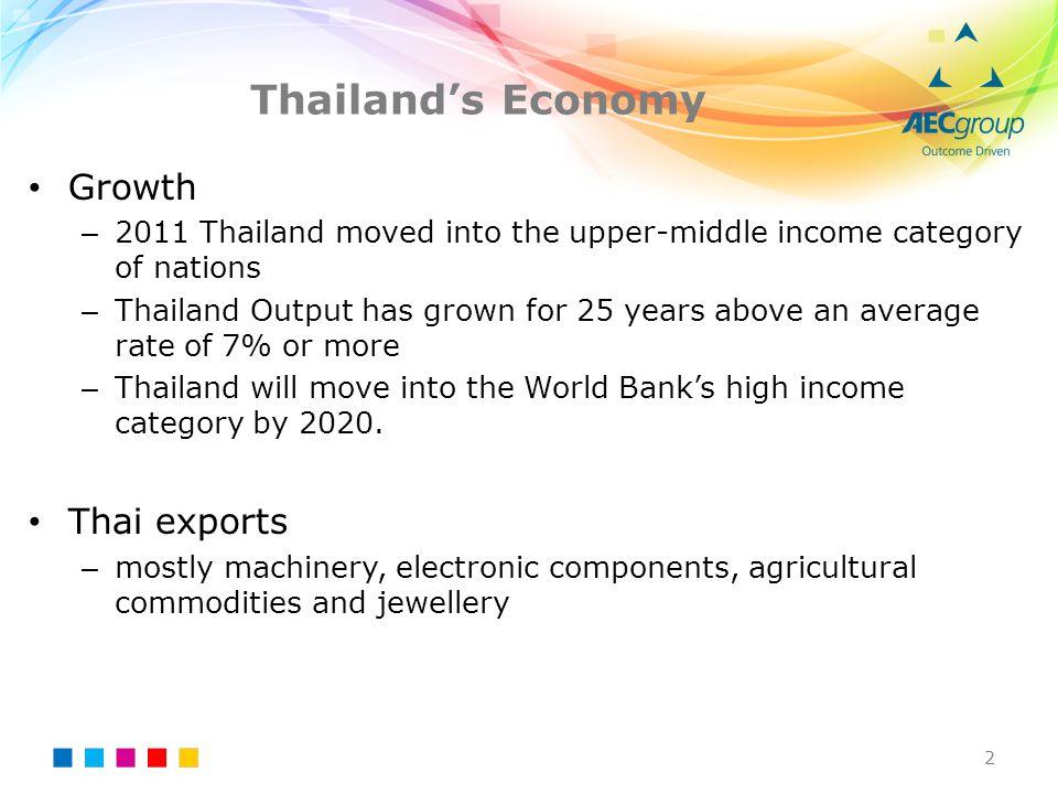 Thailand's Economy Growth Thai exports