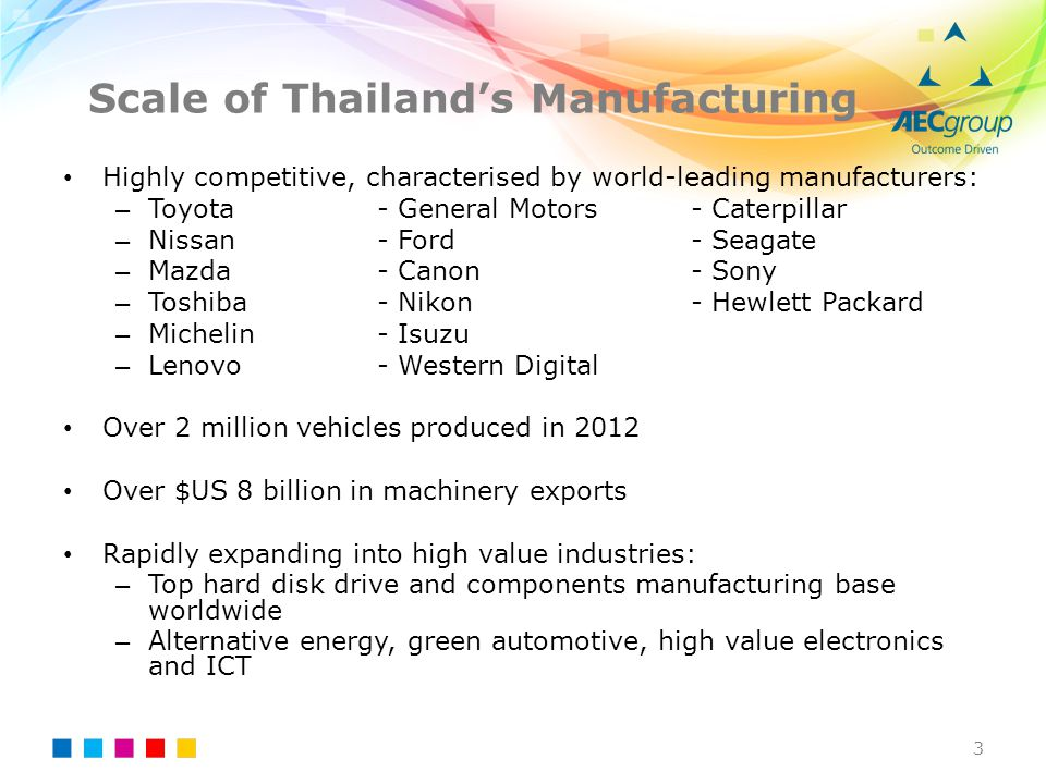 Scale of Thailand's Manufacturing
