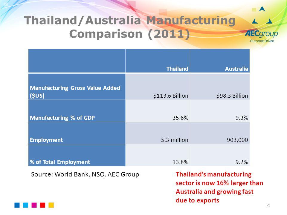Thailand/Australia Manufacturing Comparison (2011)