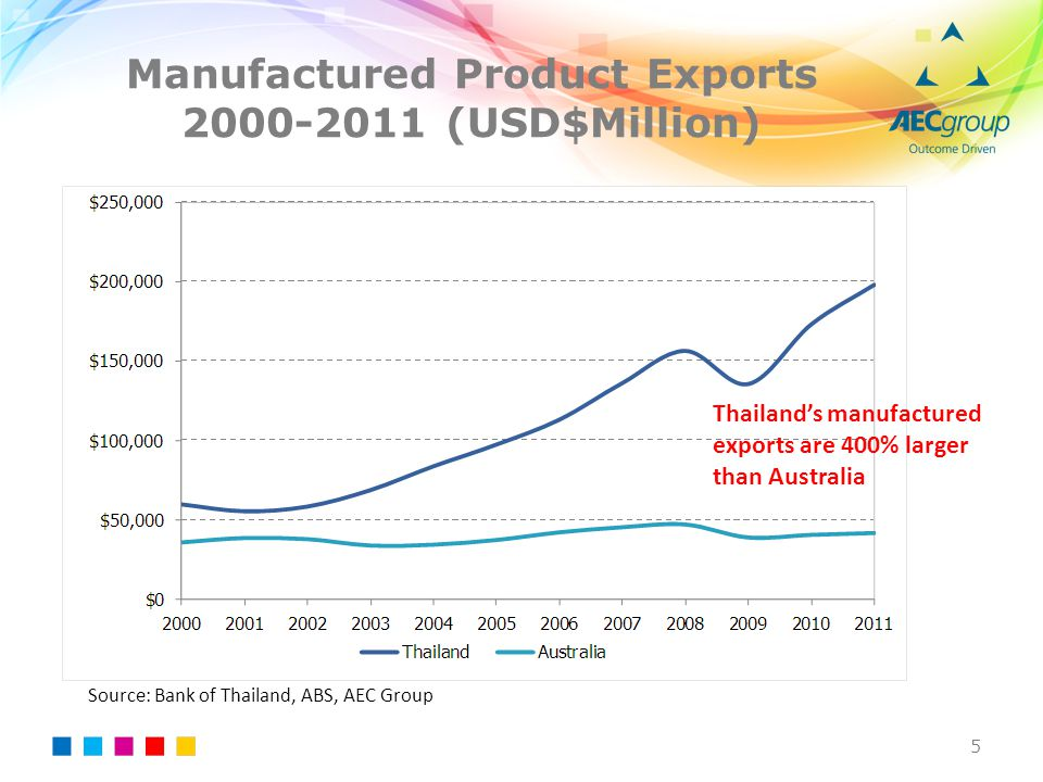 Manufactured Product Exports 2000-2011 (USD$Million)