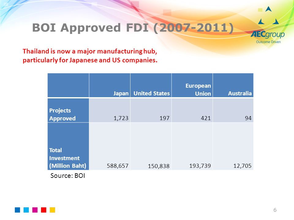 BOI Approved FDI (2007-2011) Thailand is now a major manufacturing hub, particularly for Japanese and US companies.