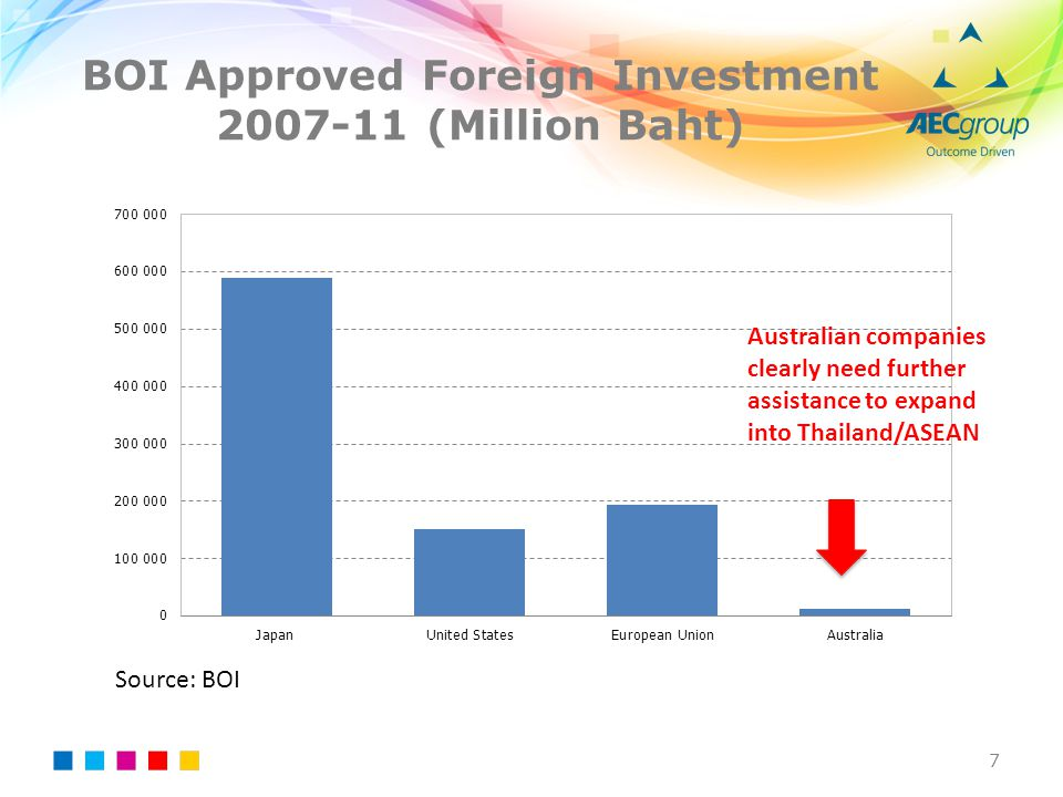 BOI Approved Foreign Investment 2007-11 (Million Baht)
