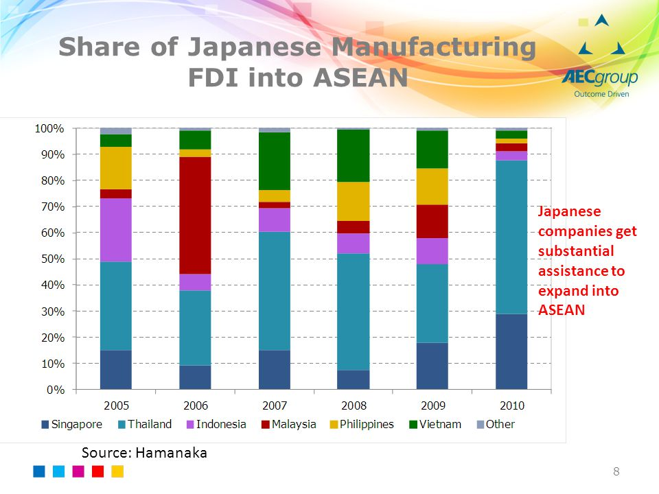 Share of Japanese Manufacturing FDI into ASEAN