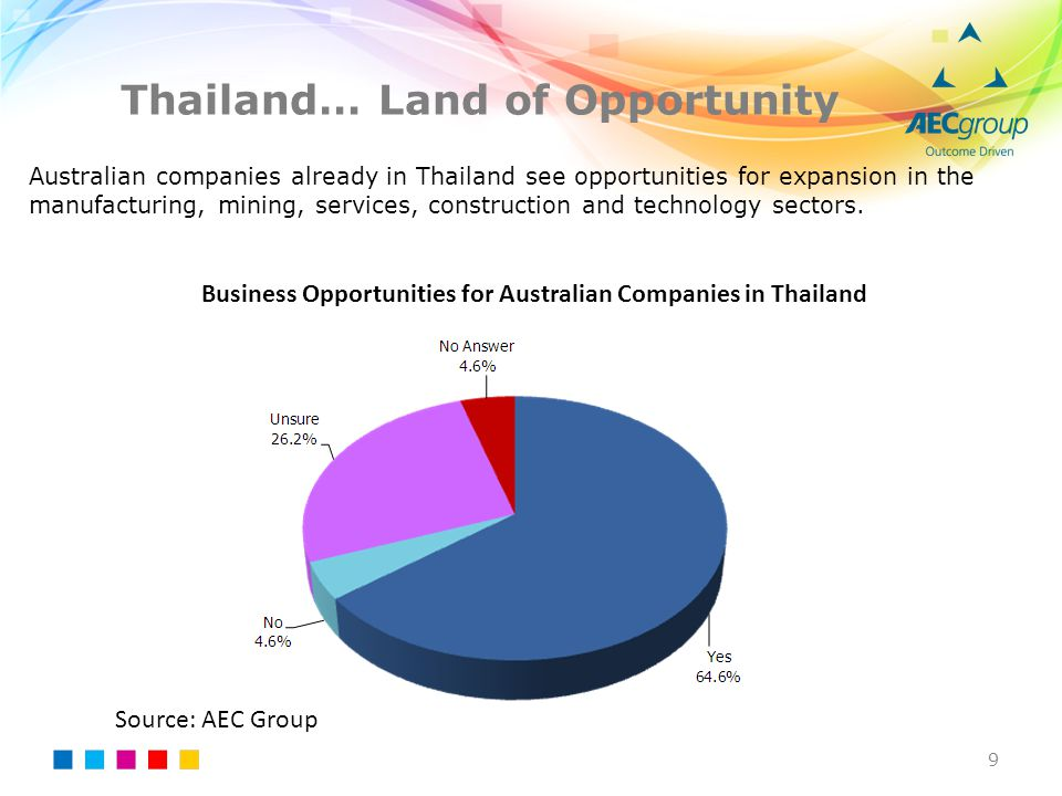 Thailand… Land of Opportunity