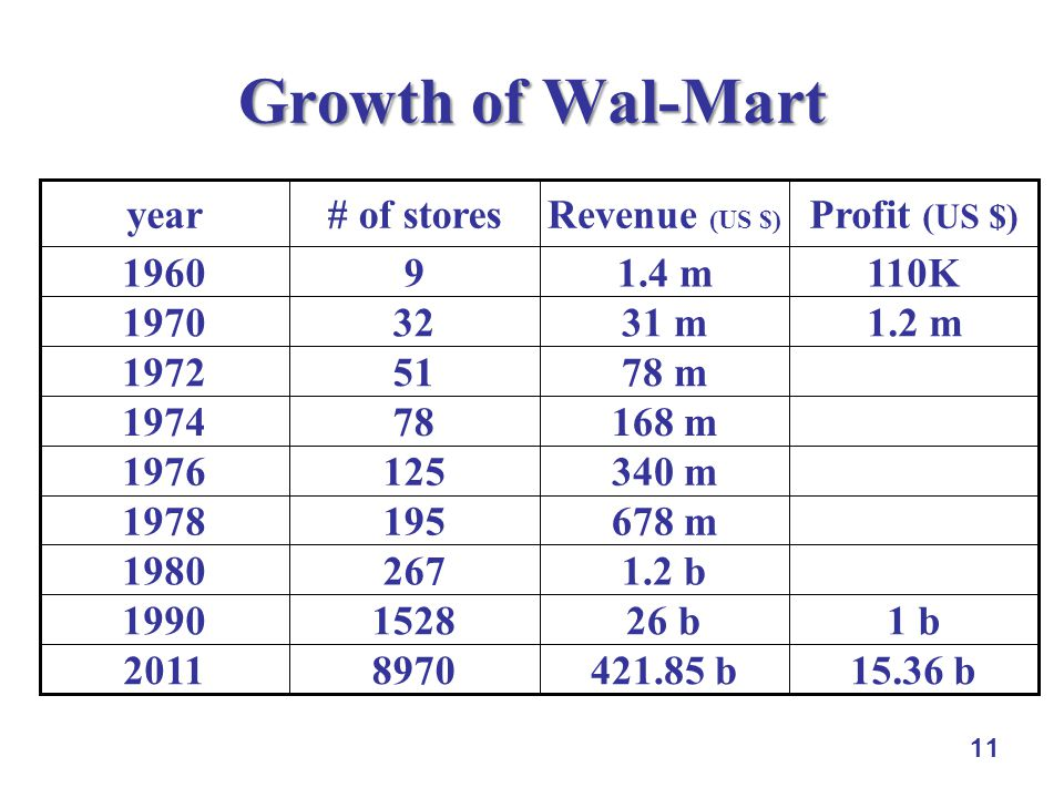 Growth of Wal-Mart 2011. 1990. 1980. 1978. 1976. 1974. 1972. 1970. 110K. 1.4 m. 9. 1960.