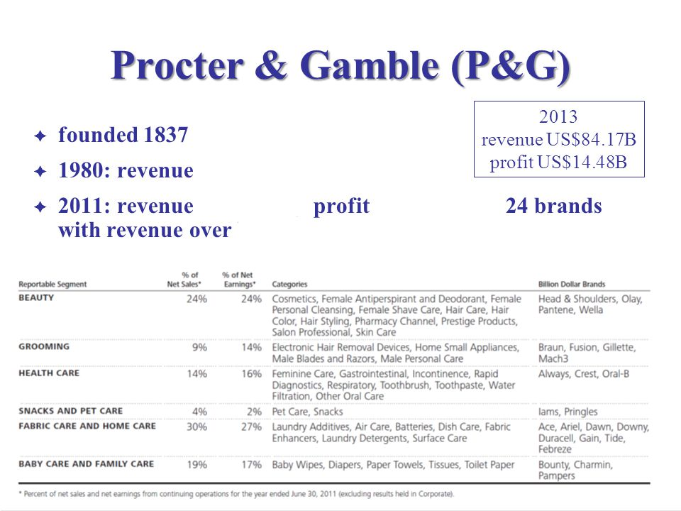 Procter & Gamble (P&G) founded 1837 1980: revenue US$10B