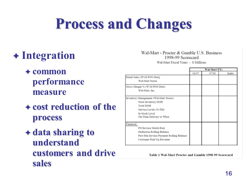 Process and Changes Integration common performance measure
