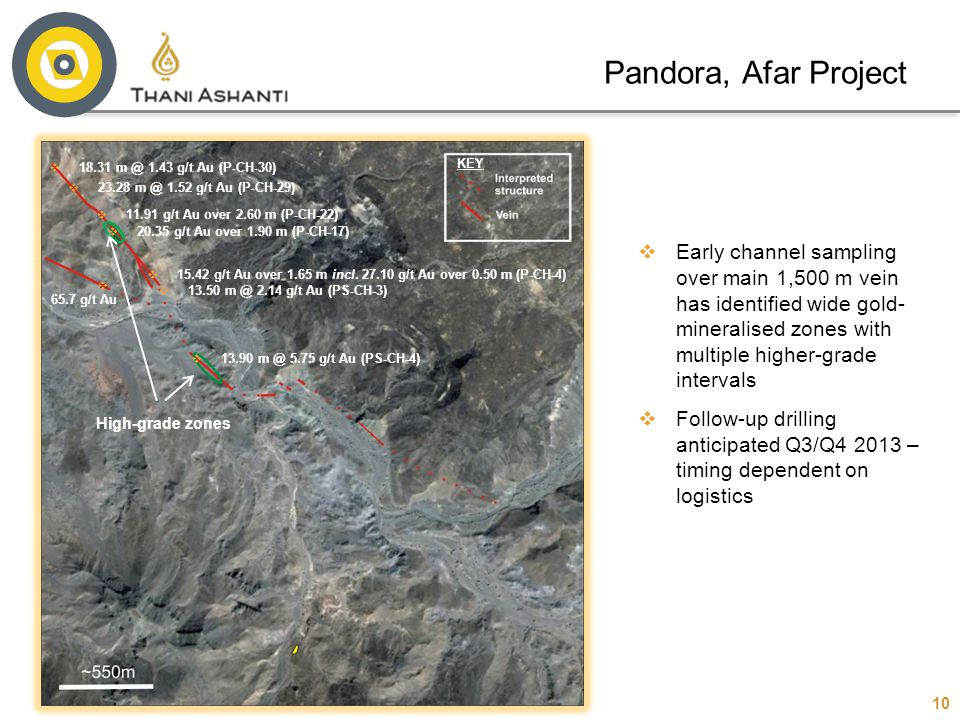 Pandora, Afar Project 18.31 m @ 1.43 g/t Au (P-CH-30) KEY. 23.28 m @ 1.52 g/t Au (P-CH-29)