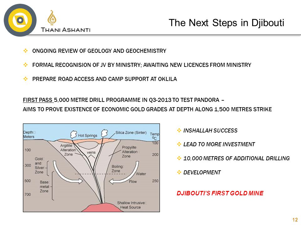 The Next Steps in Djibouti