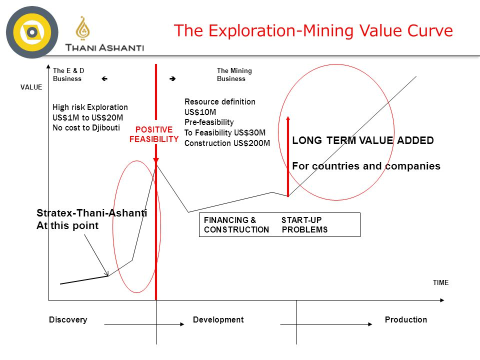 The Exploration-Mining Value Curve