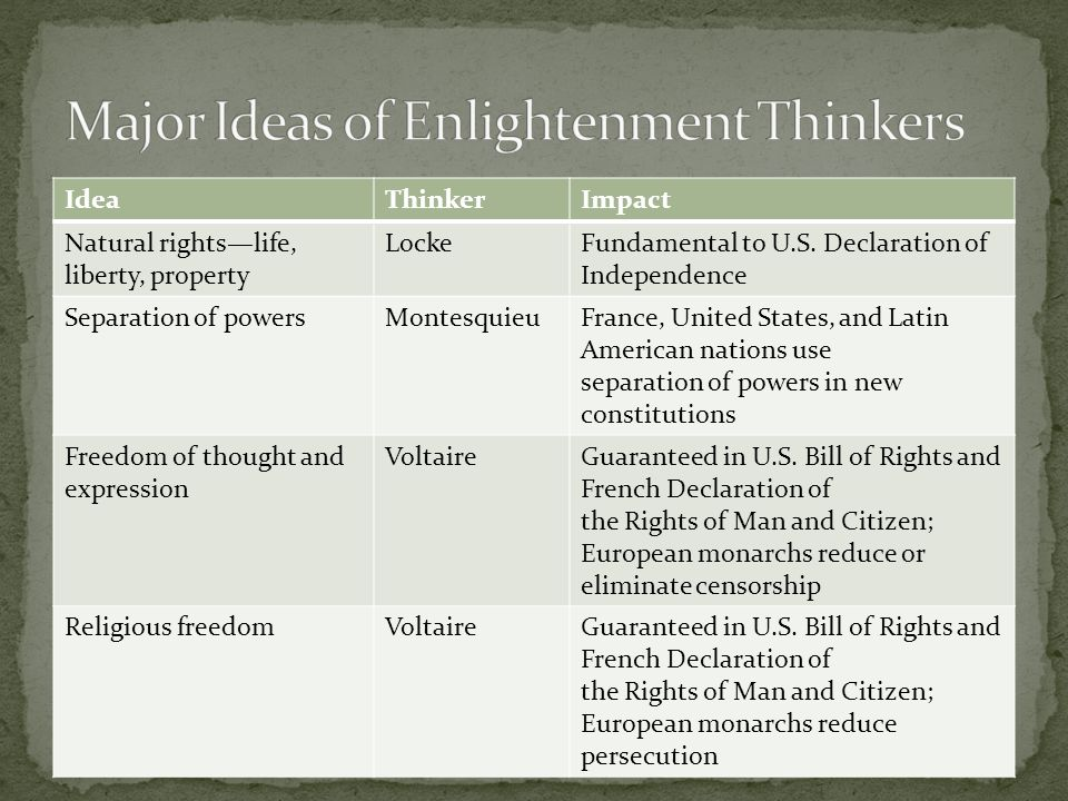 Major Ideas of Enlightenment Thinkers
