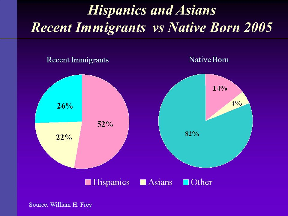 Hispanics and Asians Recent Immigrants vs Native Born 2005