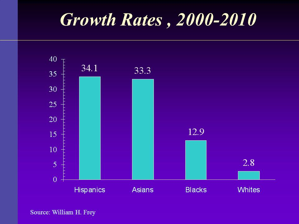 Growth Rates , 2000-2010 Source: William H. Frey