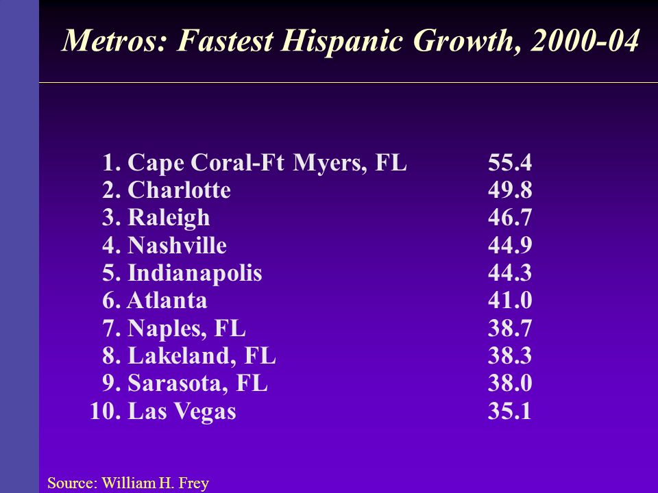 Metros: Fastest Hispanic Growth, 2000-04