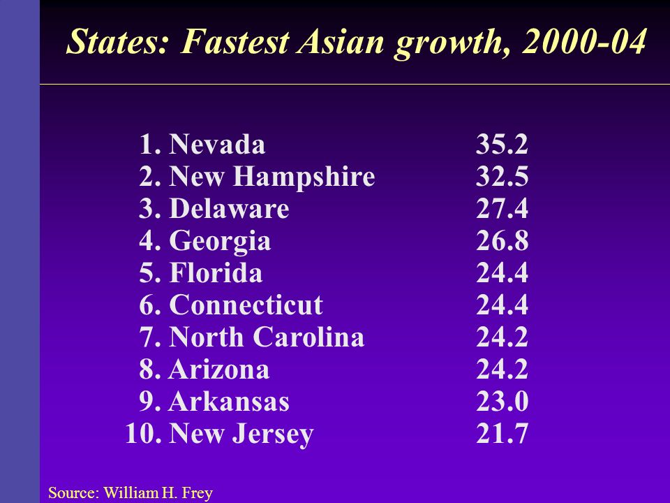 States: Fastest Asian growth, 2000-04