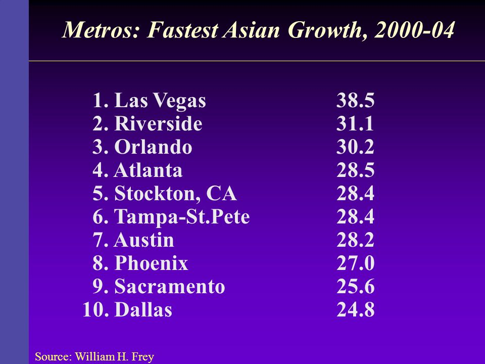 Metros: Fastest Asian Growth, 2000-04