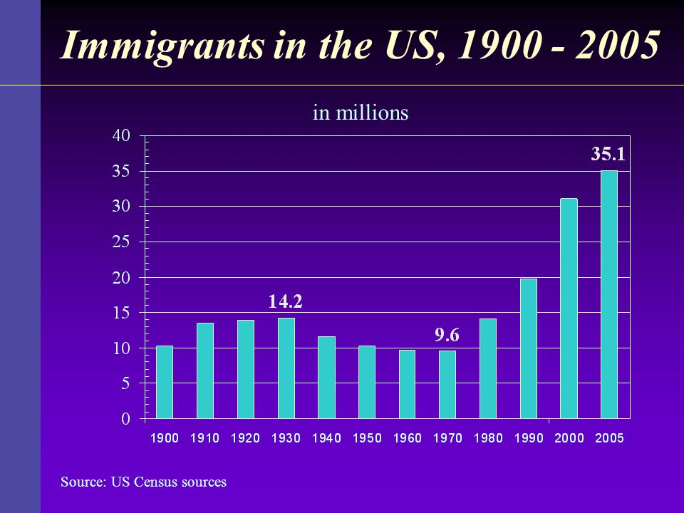 Immigrants in the US, 1900 - 2005 in millions