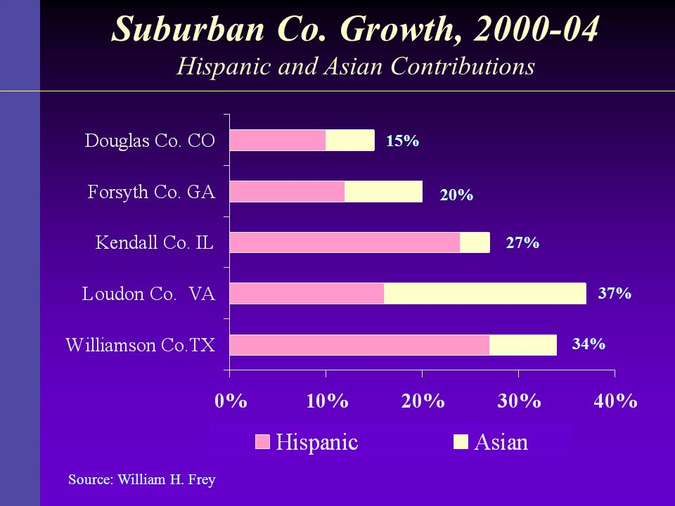 Suburban Co. Growth, 2000-04 Hispanic and Asian Contributions