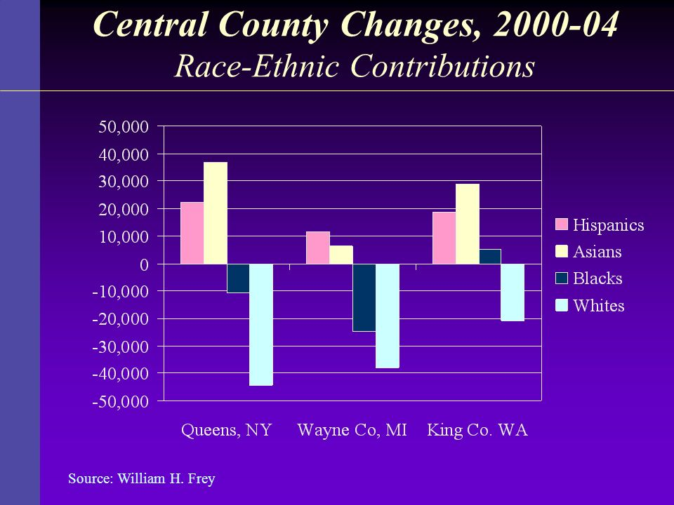 Central County Changes, Race-Ethnic Contributions
