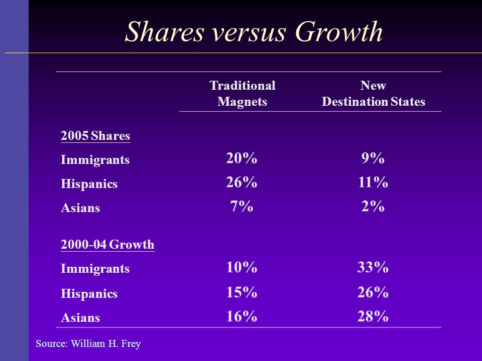 Shares versus Growth 20% 9% 26% 11% 7% 2% 10% 33% 15% 16% 28%