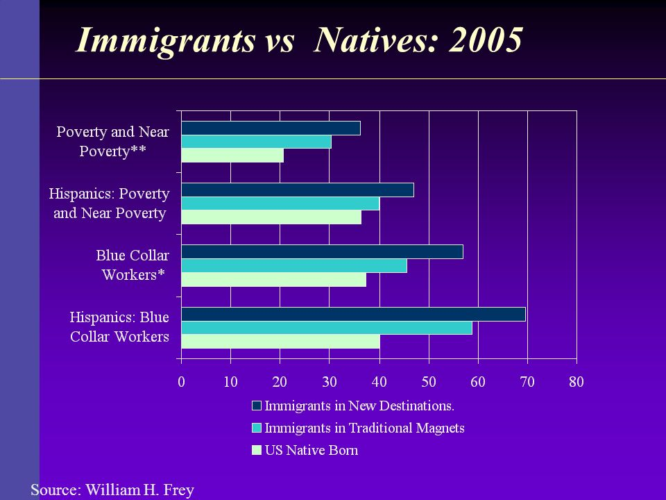 Immigrants vs Natives: 2005