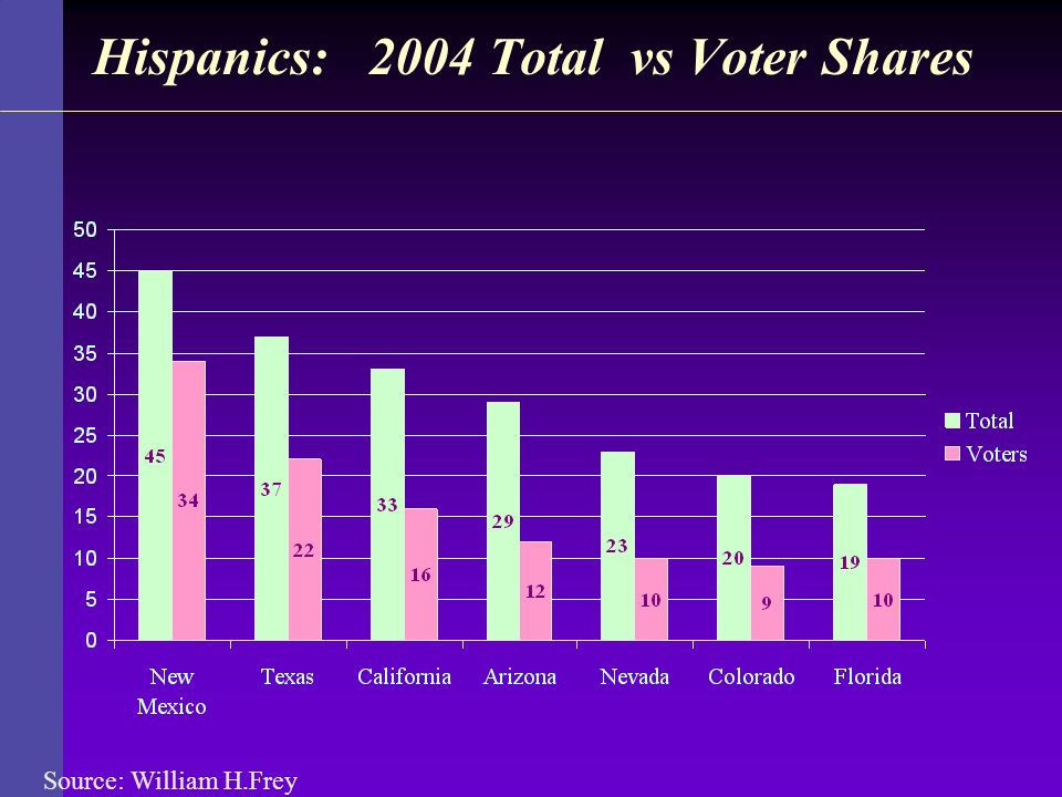 Hispanics: 2004 Total vs Voter Shares