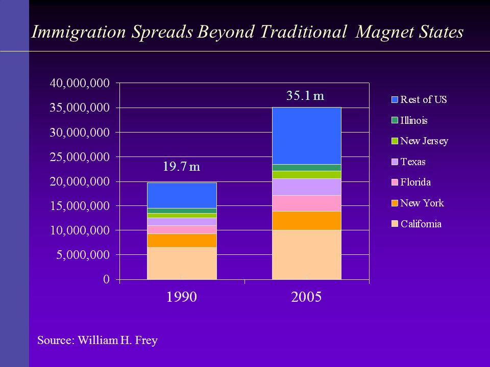 Immigration Spreads Beyond Traditional Magnet States