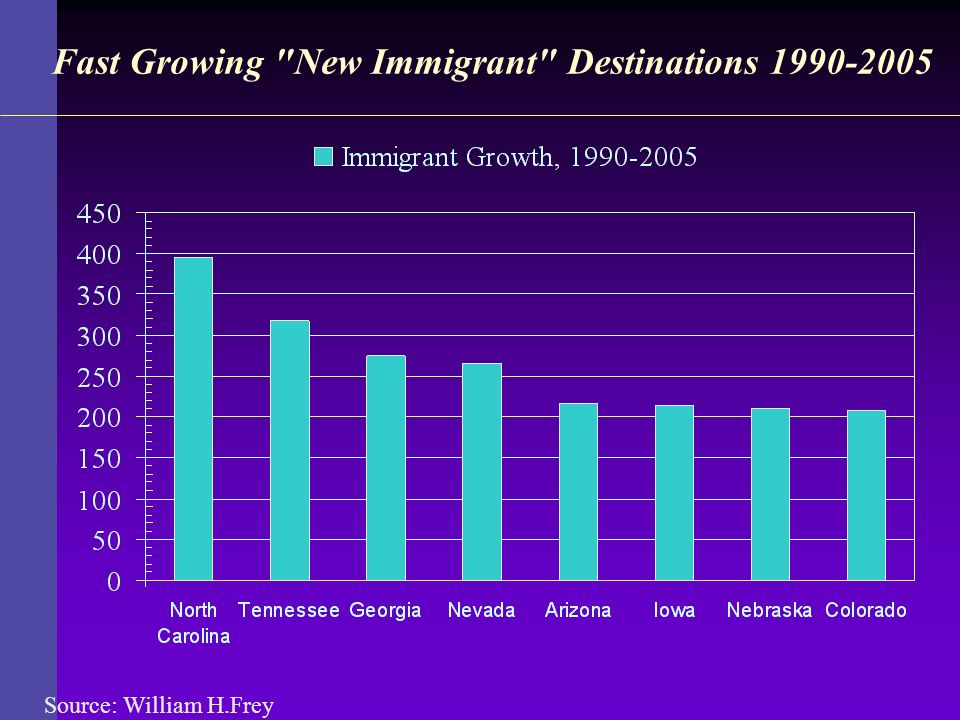 Fast Growing New Immigrant Destinations 1990-2005